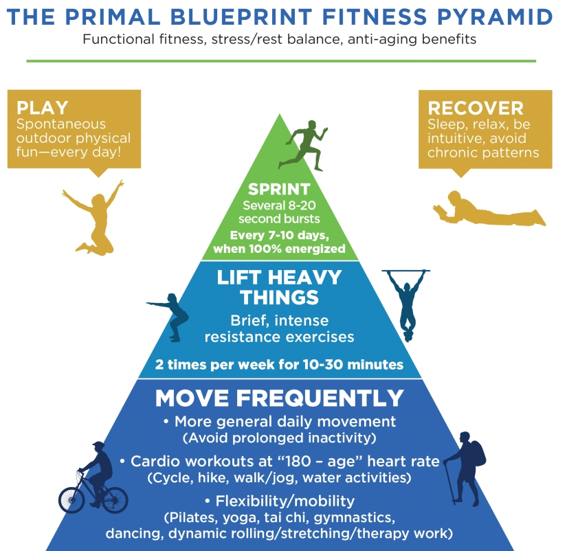 PB-Fitness-Pyramid-2016update-7.20.16-b